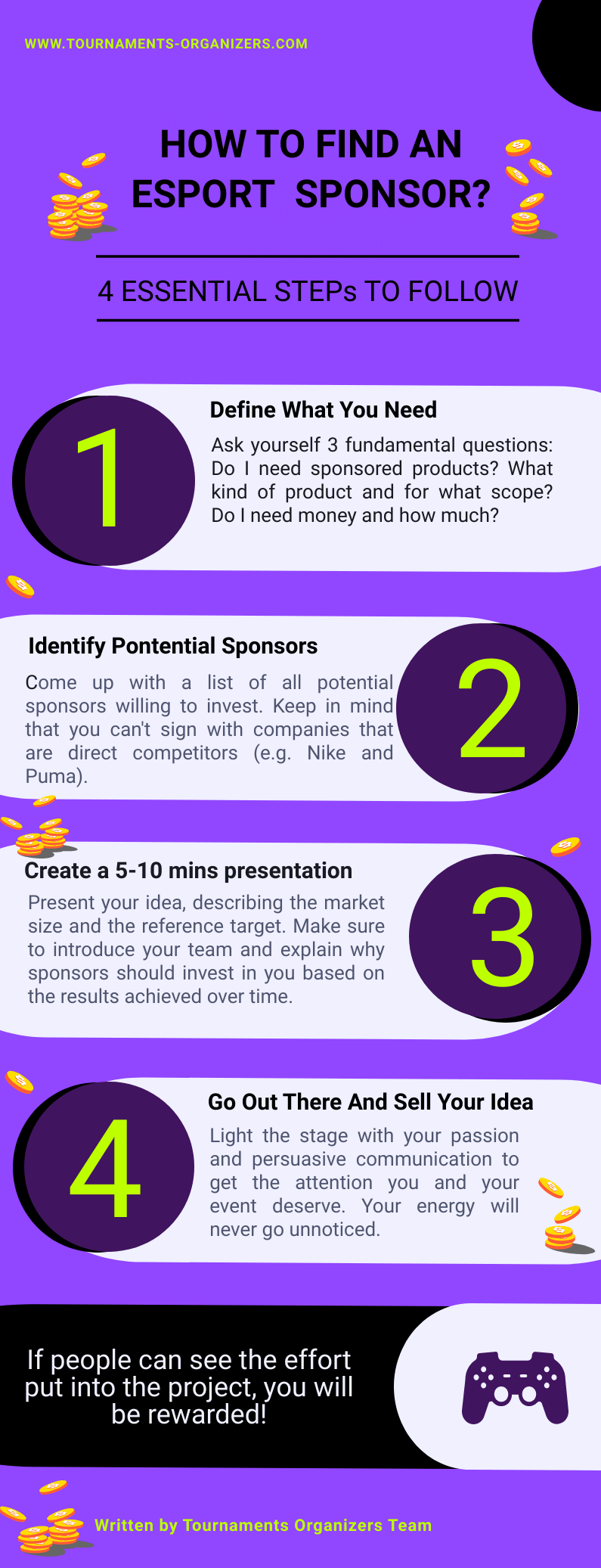 How to find esports sponsors: 4 steps to take to get your esports tournament sponsored Define your needs what kind of investment are you looking for? Generally speaking, it's easier to have sponsors provide discount codes and free products to be given out at your tournament to your esports community. 2. Identify potential sponsors Come up with a list of all the sponsors you could potentially ask for investments. Keep in mind that you can't sign with companies that have the same business. 3.Create a presentation. Prepare a 5-10 minute powerpoint and try to follow some guidelines: Start by presenting the idea, describe the market size and Who is the reference target. Right after, Present the team, try to Explain why sponsors should invest in your idea and finally, Show the results achieved over time. 4.Go out there and sell your idea No one can stop you and your idea from getting the attention you deserve. Go out there and remember that If people can see the effort put into the project, you will be rewarded!